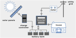 photovoltic systems